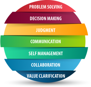 Problem Solving, Decision Making, Judgment, Communication, Self Management, Collaboration, Value Clarification